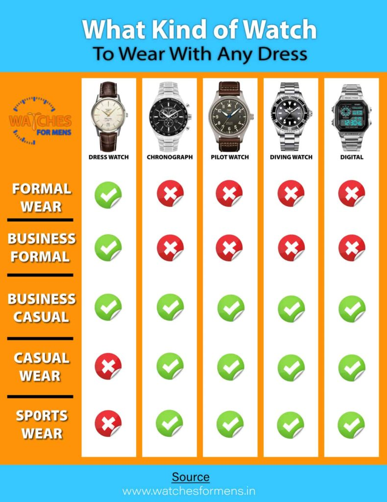 Different Types of wrist Watches for different occasion Infographic